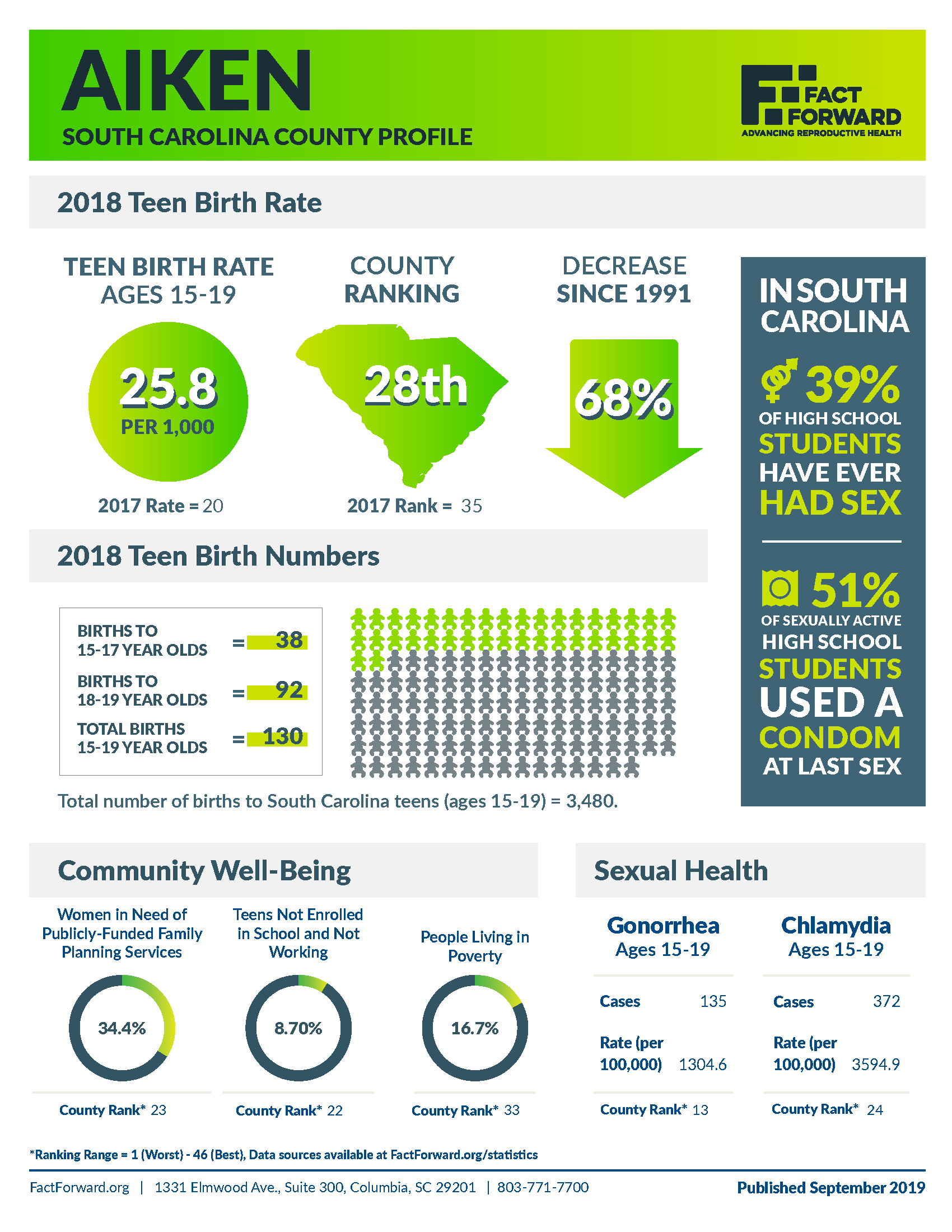 Aiken Teen Birth Data
