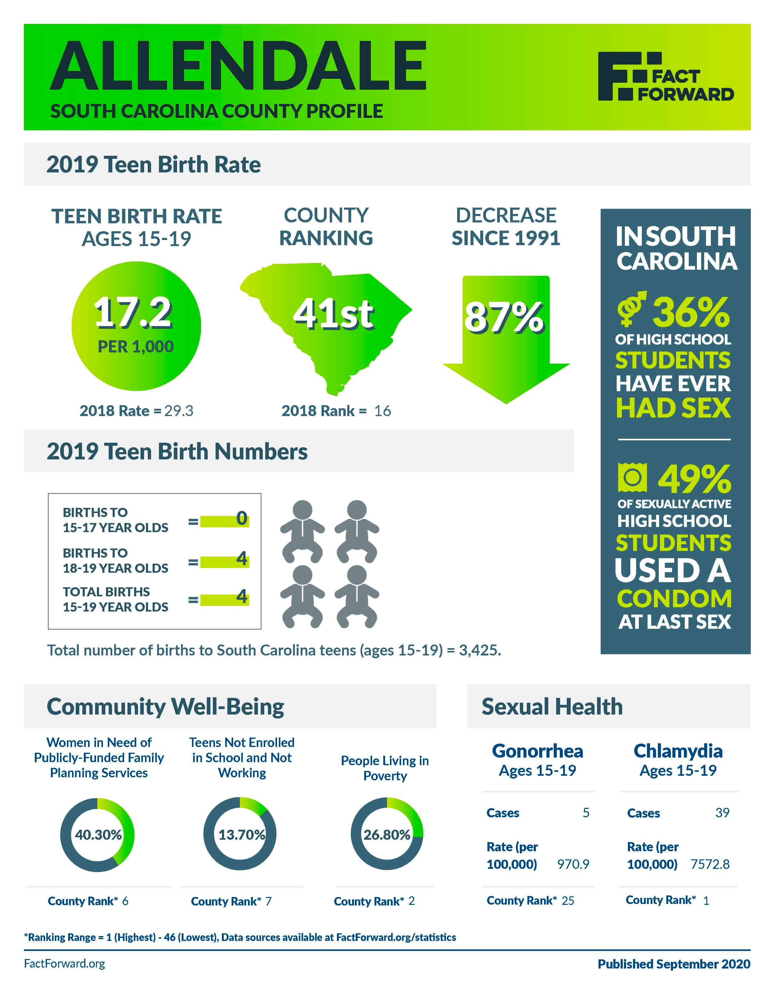 Abbeville Teen Birth Data