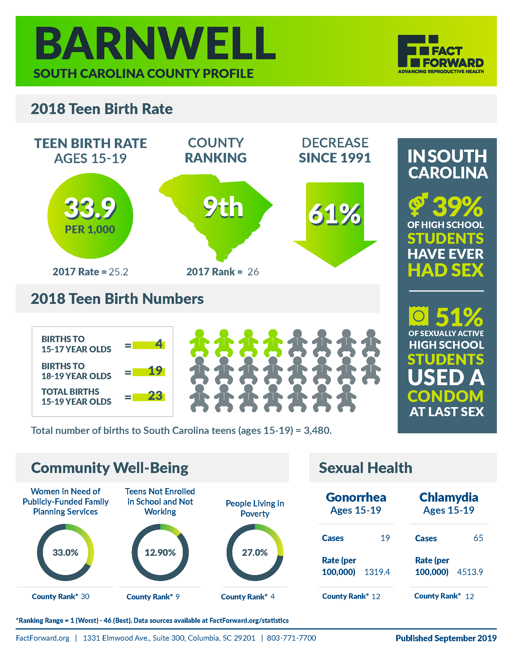 Barnwell Teen Birth Data