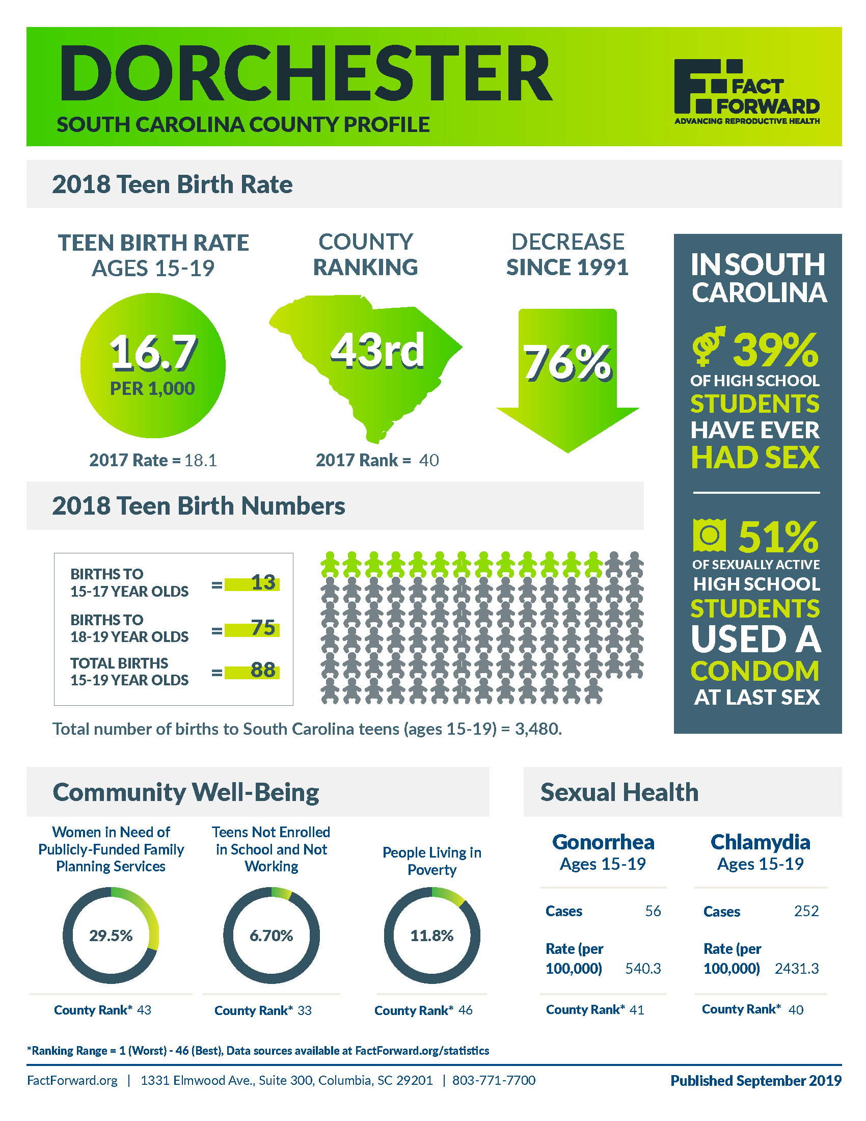 Dorchester Teen Birth Data