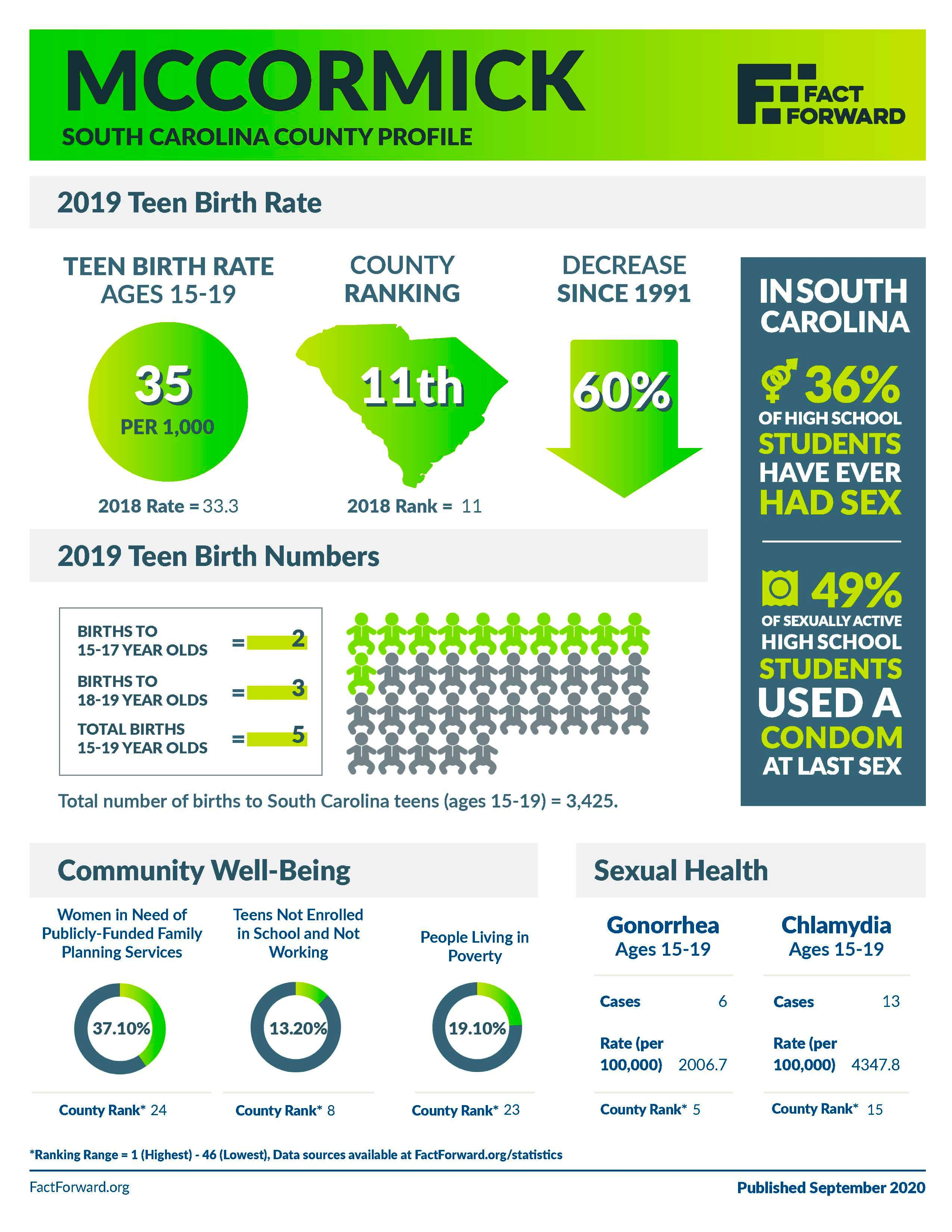 McCormick Teen Birth Data